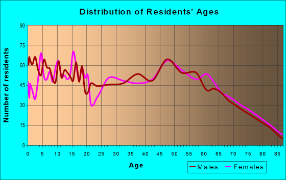 Age and Sex of Residents in zip code 72081