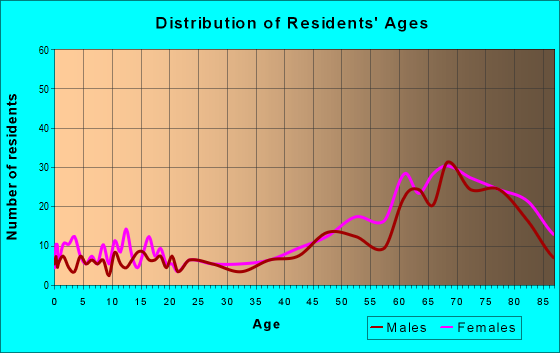 Age and Sex of Residents in zip code 72088