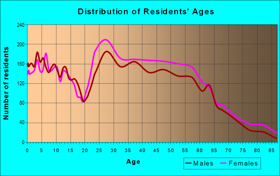 Age and Sex of Residents in zip code 72113