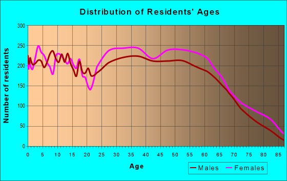 Age and Sex of Residents in zip code 72120