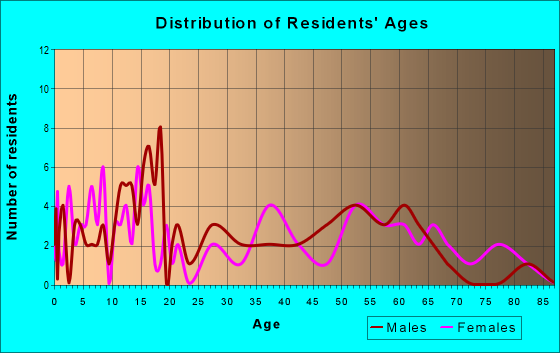 Age and Sex of Residents in zip code 72123