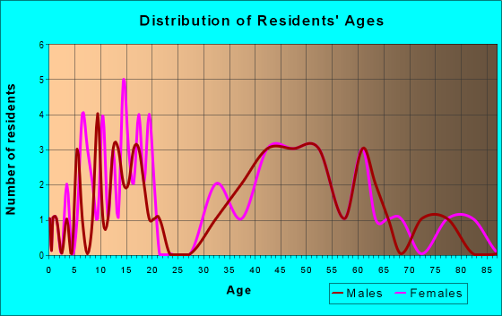 Age and Sex of Residents in zip code 72134