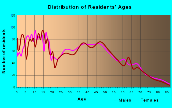Age and Sex of Residents in zip code 72173