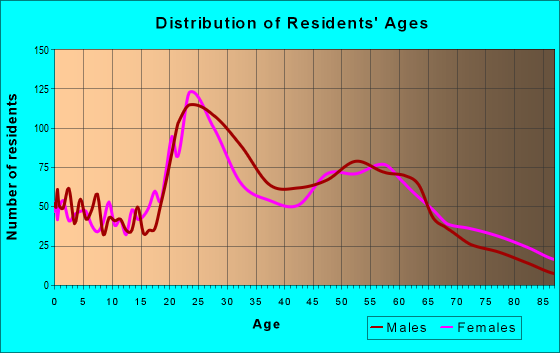 Age and Sex of Residents in zip code 72202
