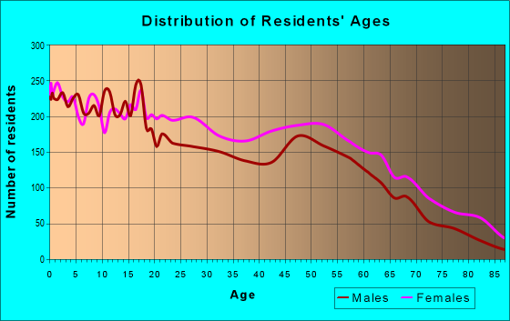 Age and Sex of Residents in zip code 72301