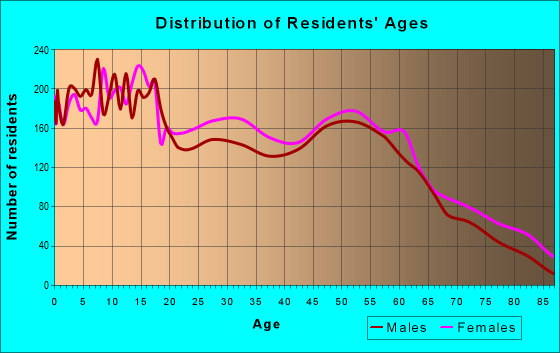 Age and Sex of Residents in zip code 72315