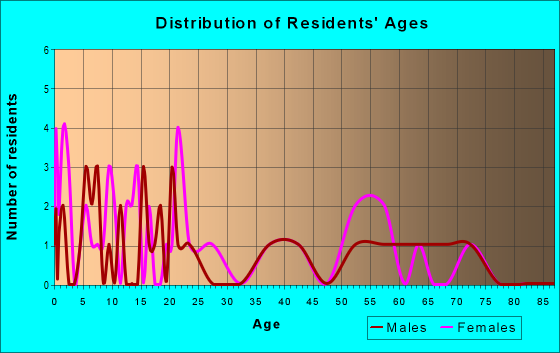 Age and Sex of Residents in zip code 72322