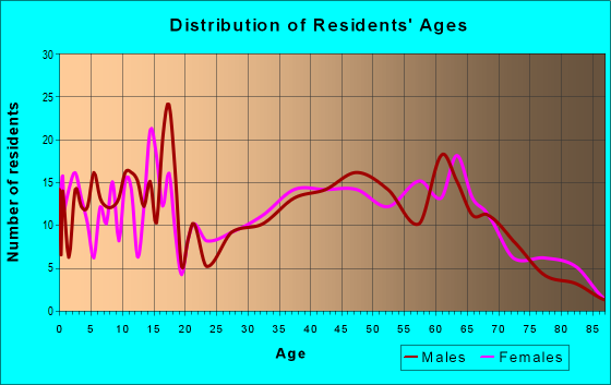 Age and Sex of Residents in zip code 72324