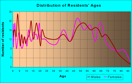 Age and Sex of Residents in zip code 72326