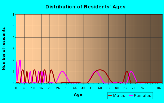 Age and Sex of Residents in zip code 72329