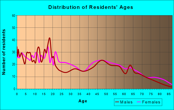Age and Sex of Residents in zip code 72331