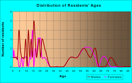 Age and Sex of Residents in zip code 72339