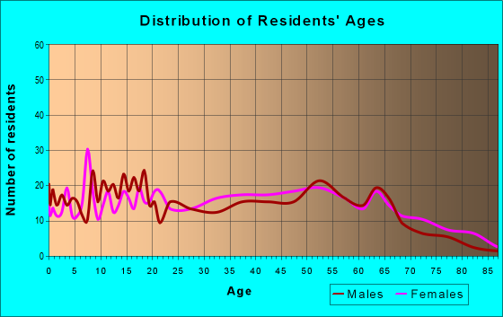 Age and Sex of Residents in zip code 72354