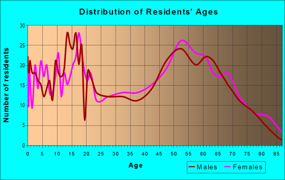 Age and Sex of Residents in zip code 72355