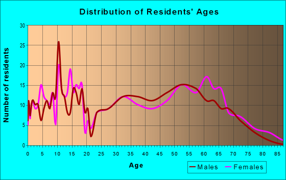 Age and Sex of Residents in zip code 72386