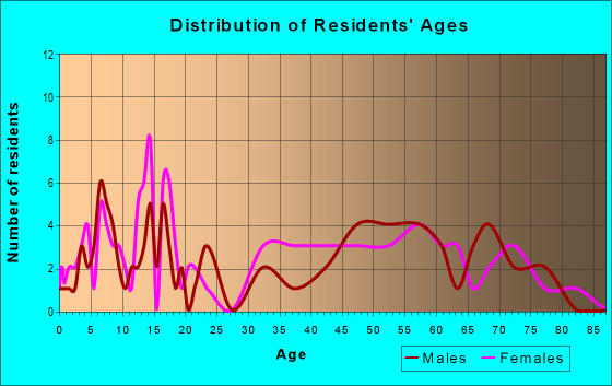 Age and Sex of Residents in zip code 72392