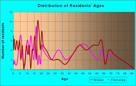 Age and Sex of Residents in zip code 72394