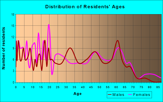 Age and Sex of Residents in zip code 72395