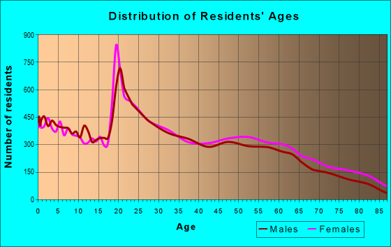 Age and Sex of Residents in zip code 72401