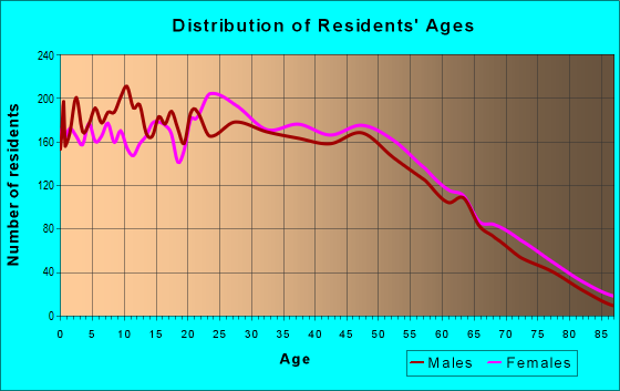 Age and Sex of Residents in zip code 72404