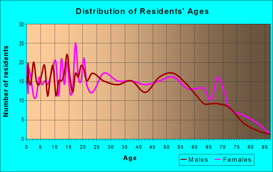 Age and Sex of Residents in zip code 72411