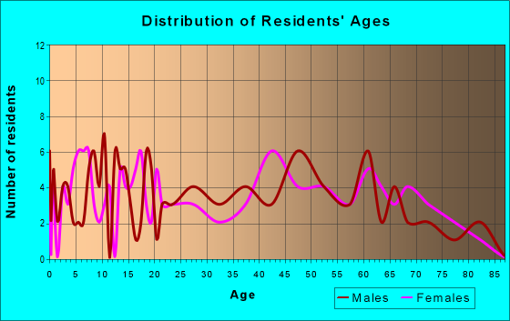 Age and Sex of Residents in zip code 72412