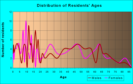 Age and Sex of Residents in zip code 72413