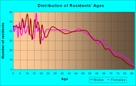 Age and Sex of Residents in zip code 72416