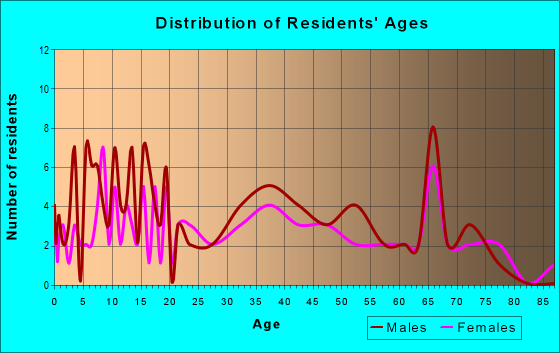 Age and Sex of Residents in zip code 72421