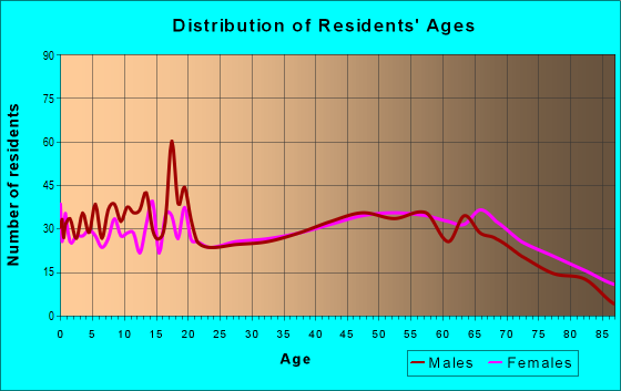 Age and Sex of Residents in zip code 72422