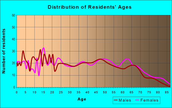Age and Sex of Residents in zip code 72433