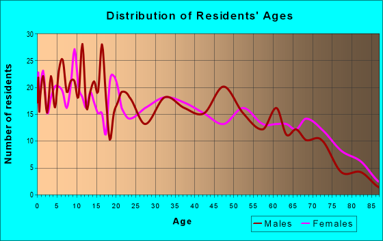 Age and Sex of Residents in zip code 72438