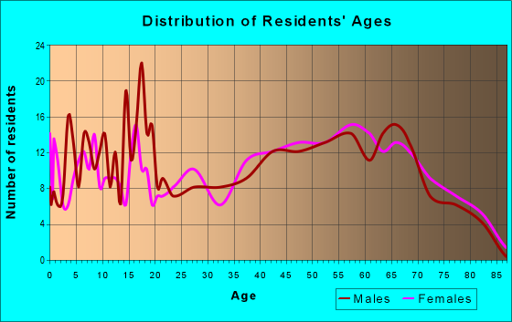 Age and Sex of Residents in zip code 72444