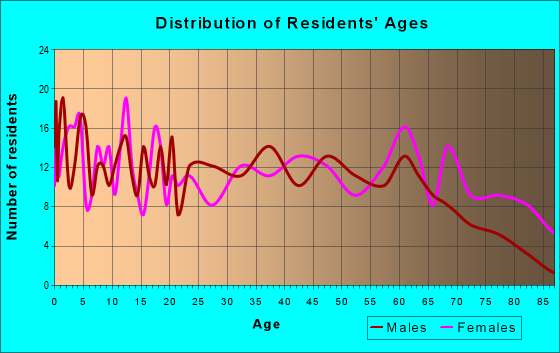 Age and Sex of Residents in zip code 72447