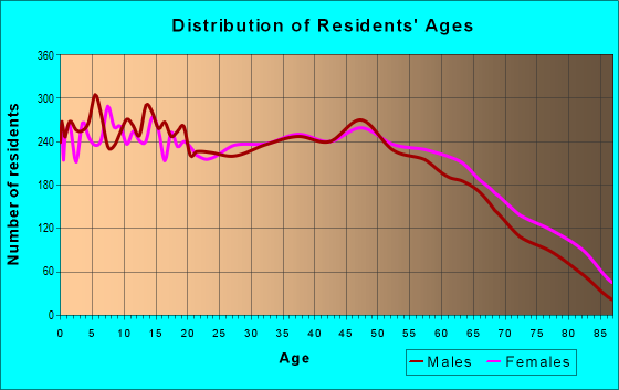 Age and Sex of Residents in zip code 72450