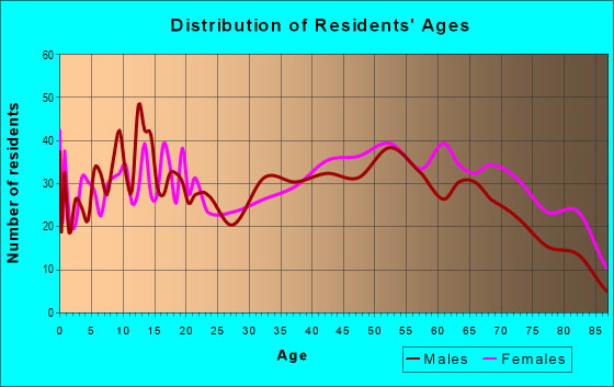 Age and Sex of Residents in zip code 72454