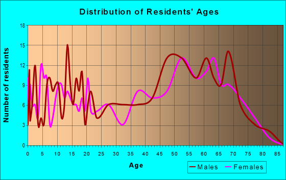 Age and Sex of Residents in zip code 72459