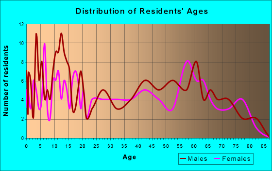 Age and Sex of Residents in zip code 72460