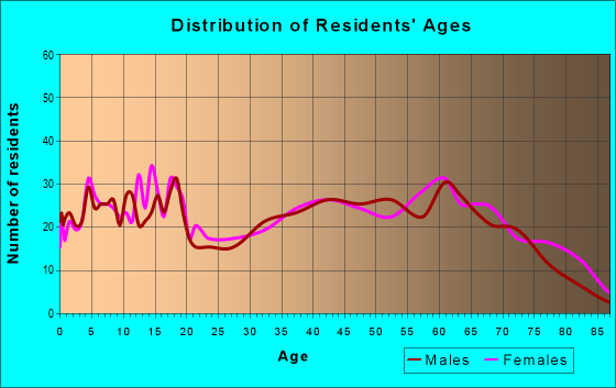 Age and Sex of Residents in zip code 72461