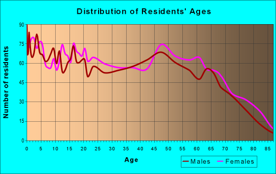 Age and Sex of Residents in zip code 72472