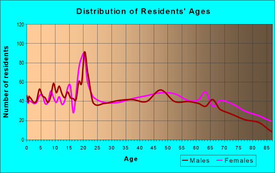 Age and Sex of Residents in zip code 72476