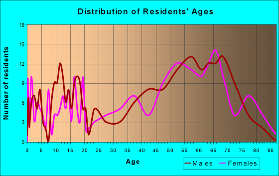 Age and Sex of Residents in zip code 72482