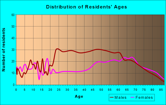 Age and Sex of Residents in zip code 72519