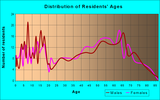 Age and Sex of Residents in zip code 72532
