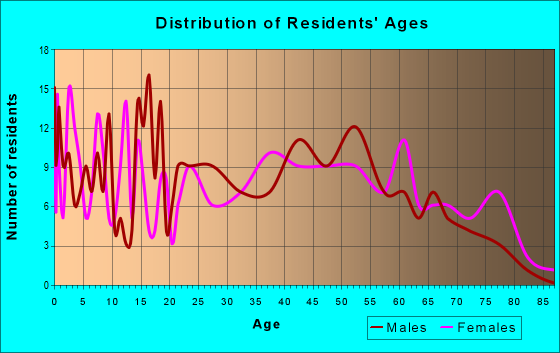 Age and Sex of Residents in zip code 72534