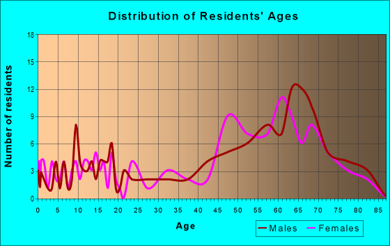 Age and Sex of Residents in zip code 72537