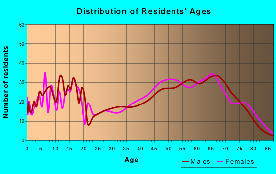 Age and Sex of Residents in zip code 72542