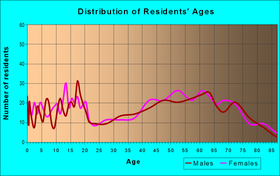 Age and Sex of Residents in zip code 72554