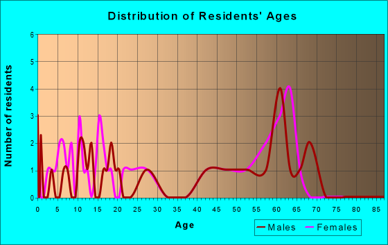 Age and Sex of Residents in zip code 72555