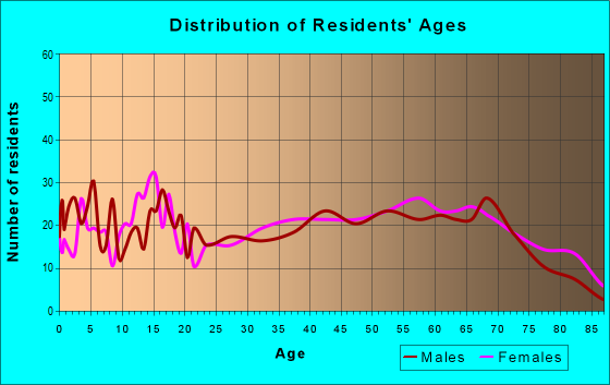Age and Sex of Residents in zip code 72556